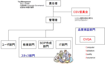 CSV実施体制