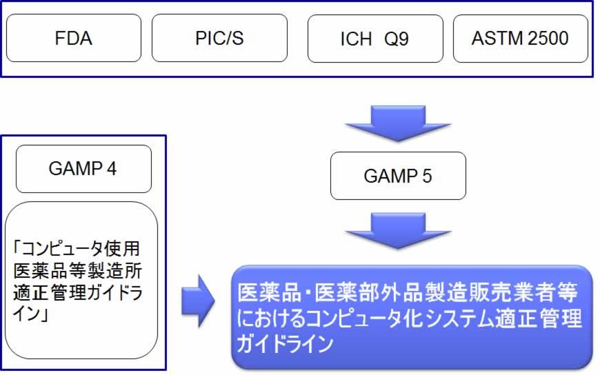 GAMP4.5